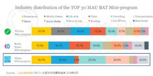 Industry distribution of the TOP 30 MAU BAT MP